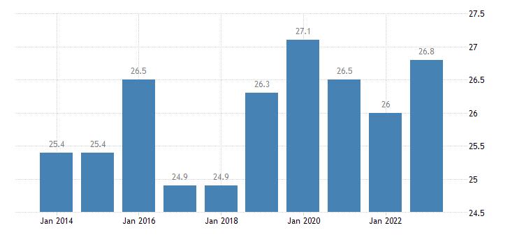 czech republic gross fixed capital formation investments eurostat data