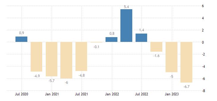 czech republic gross fixed capital formation total construction eurostat data