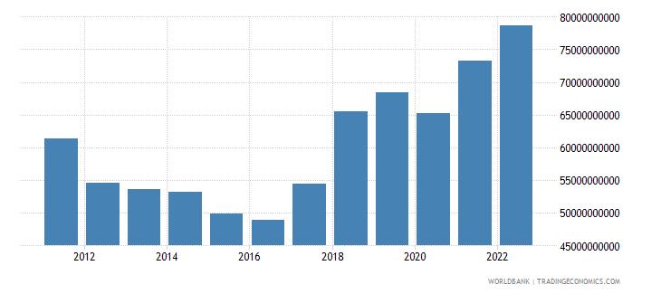 czech republic gross fixed capital formation us dollar wb data