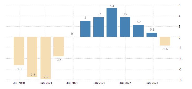 czech republic gross fixed capital formation volumes eurostat data
