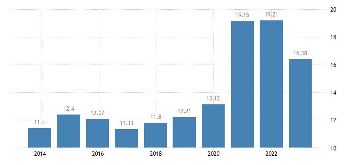 czech republic gross household saving rate b8g b6gd8net100 eurostat data
