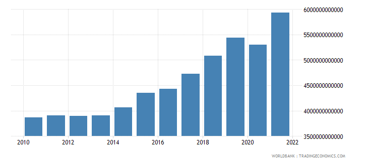 czech republic gross national expenditure current lcu wb data
