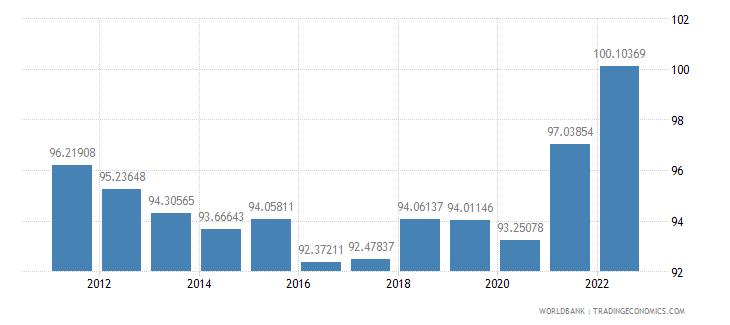 czech republic gross national expenditure percent of gdp wb data