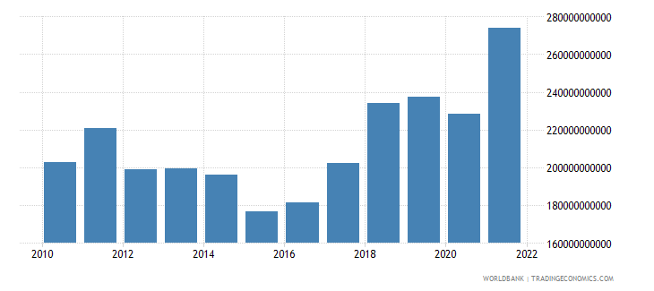 czech republic gross national expenditure us dollar wb data