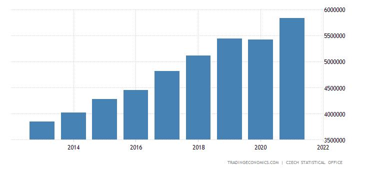 Czech Republic Gross National Income