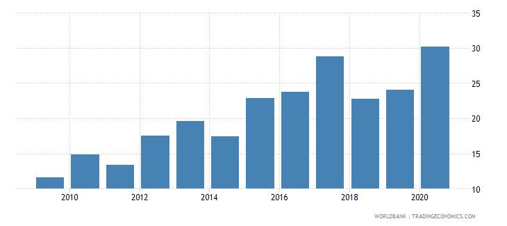 czech republic gross portfolio debt liabilities to gdp percent wb data