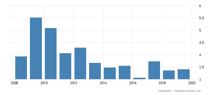czech republic gross portfolio equity liabilities to gdp percent wb data