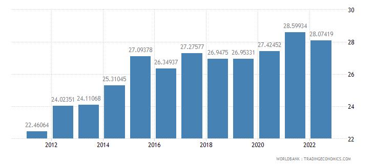 czech republic gross savings percent of gdp wb data