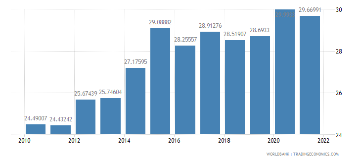czech republic gross savings percent of gni wb data