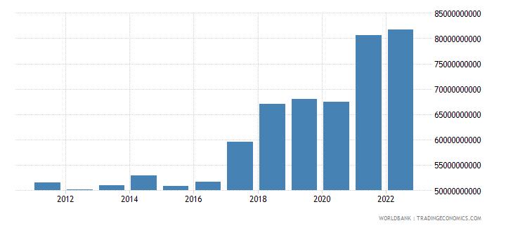 czech republic gross savings us dollar wb data