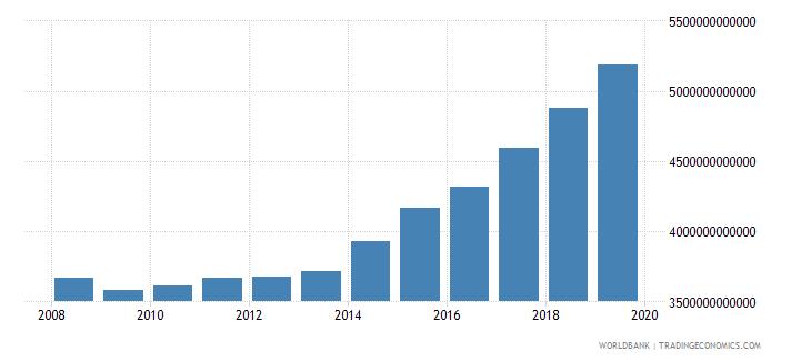 czech republic gross value added at factor cost current lcu wb data