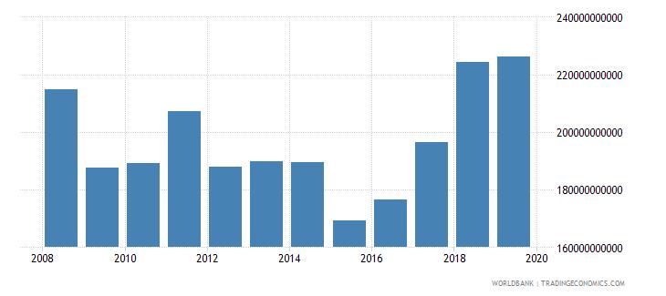 czech republic gross value added at factor cost us dollar wb data