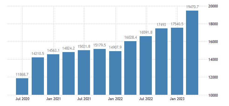 czech republic gross value added industry except construction eurostat data
