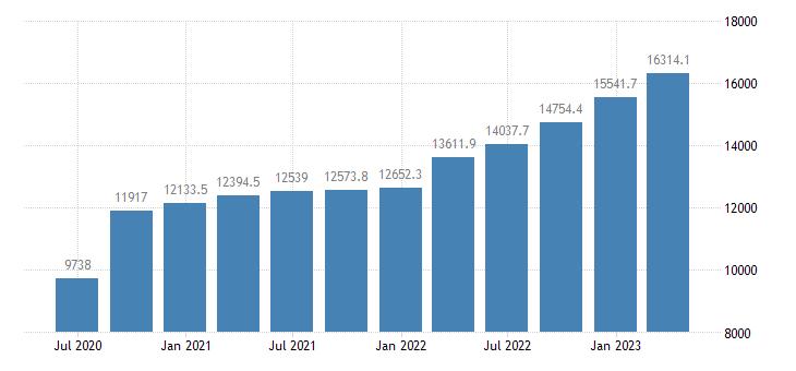 czech republic gross value added manufacturing eurostat data