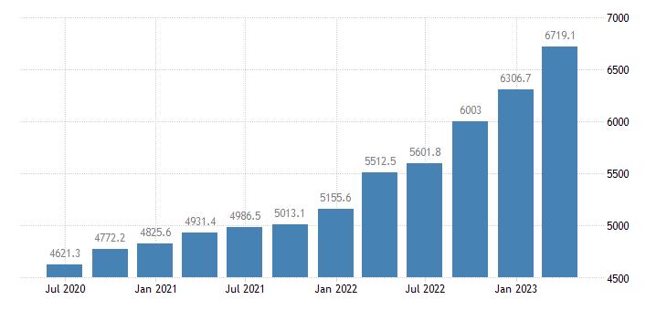 czech republic gross value added real estate activities eurostat data