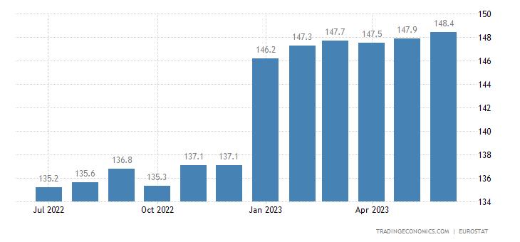 Czech Republic Harmonised Consumer Prices