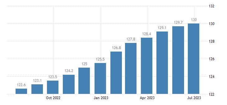 czech republic harmonised idx of consumer prices hicp actual rentals for housing eurostat data