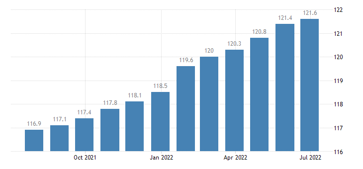 czech republic harmonised idx of consumer prices hicp actual rentals paid by tenants eurostat data