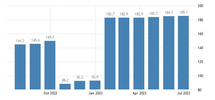 czech republic harmonised idx of consumer prices hicp administered prices energy eurostat data