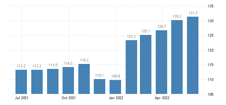 czech republic harmonised idx of consumer prices hicp administered prices eurostat data
