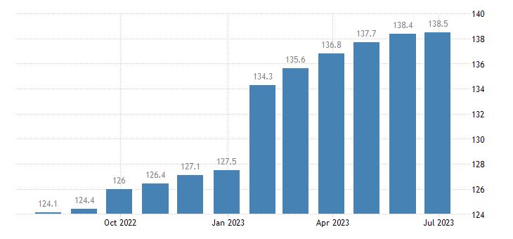 czech republic harmonised idx of consumer prices hicp administered prices non energy eurostat data