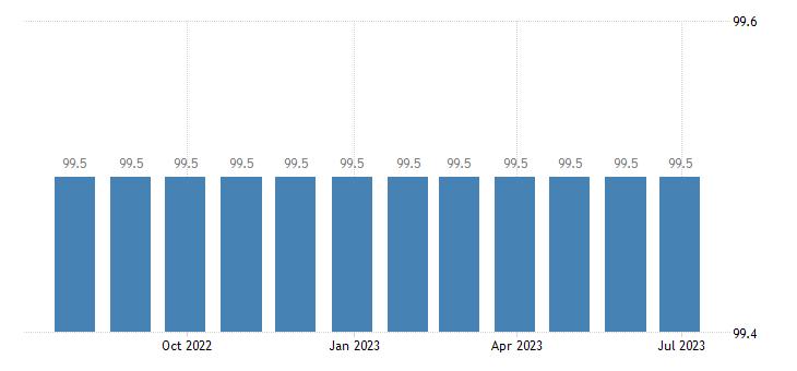 czech republic harmonised idx of consumer prices hicp administrative fees eurostat data