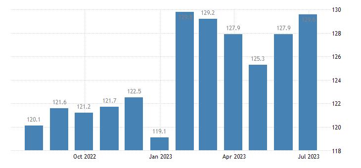 czech republic harmonised idx of consumer prices hicp alcoholic beverages eurostat data