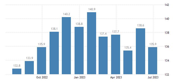 czech republic harmonised idx of consumer prices hicp beef veal eurostat data