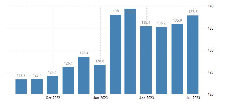 czech republic harmonised idx of consumer prices hicp beer eurostat data