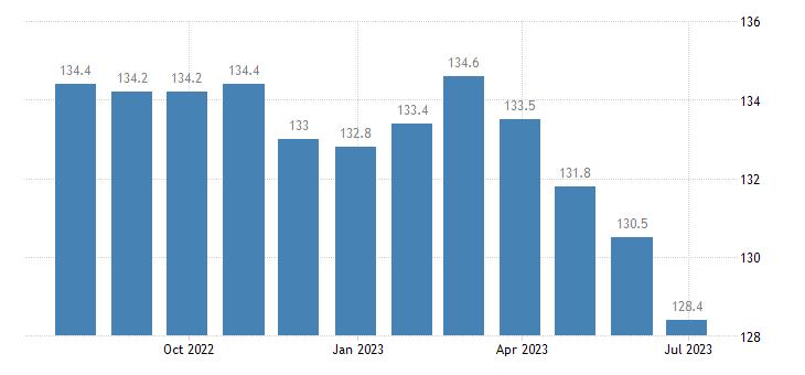 czech republic harmonised idx of consumer prices hicp bicycles eurostat data