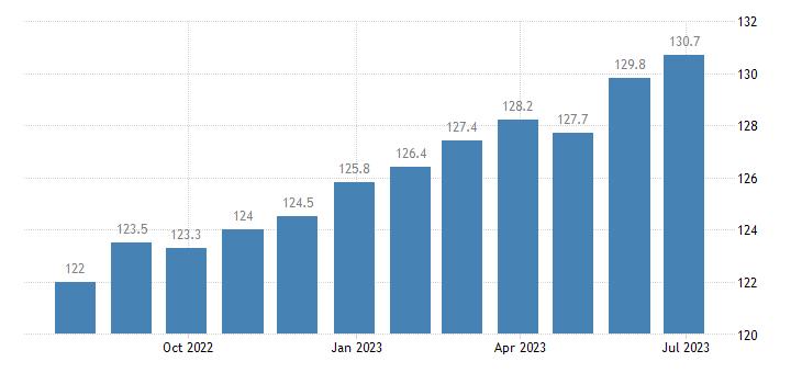 czech republic harmonised idx of consumer prices hicp books eurostat data