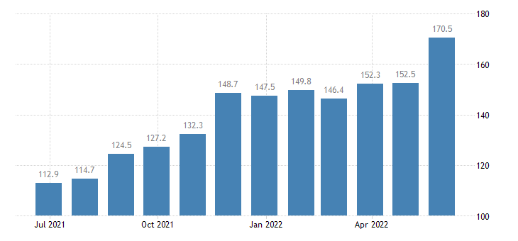 czech republic harmonised idx of consumer prices hicp butter eurostat data