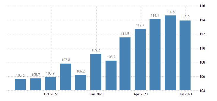 czech republic harmonised idx of consumer prices hicp cameras eurostat data
