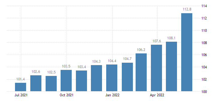 czech republic harmonised idx of consumer prices hicp carpet rugs eurostat data