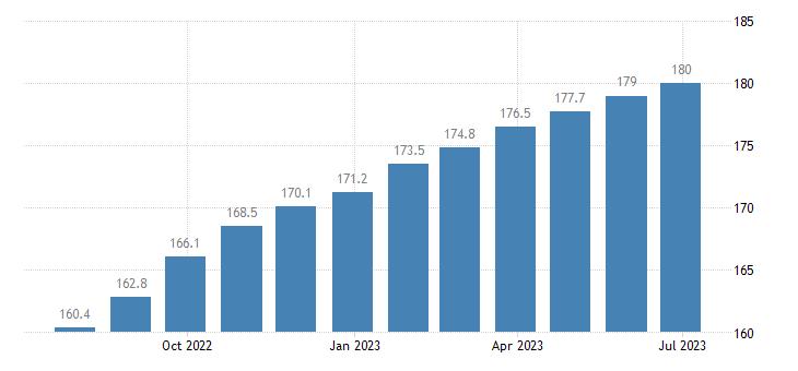 czech republic harmonised idx of consumer prices hicp catering services eurostat data