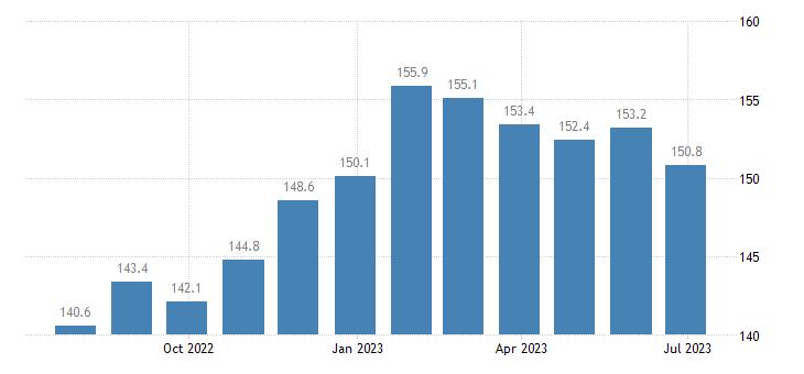 czech republic harmonised idx of consumer prices hicp cheese curd eurostat data