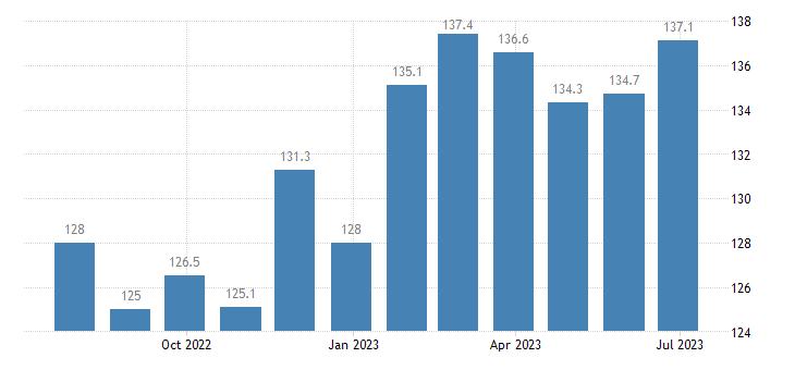 czech republic harmonised idx of consumer prices hicp chocolate eurostat data