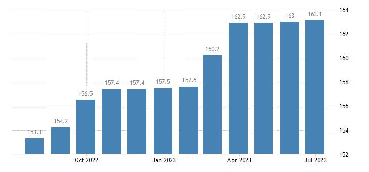czech republic harmonised idx of consumer prices hicp cigarettes eurostat data