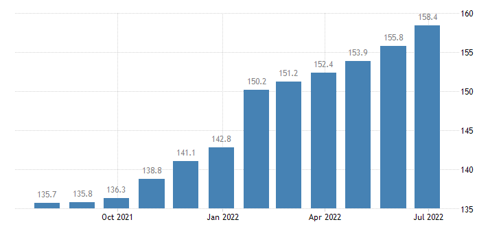 czech republic harmonised idx of consumer prices hicp cleaning services eurostat data