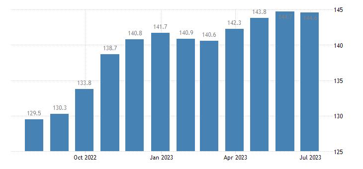 czech republic harmonised idx of consumer prices hicp clothing footwear eurostat data