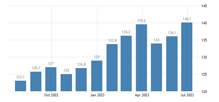 czech republic harmonised idx of consumer prices hicp coffee eurostat data