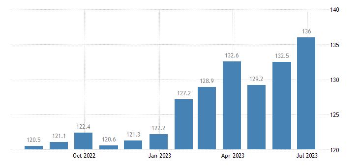 czech republic harmonised idx of consumer prices hicp coffee tea cocoa eurostat data