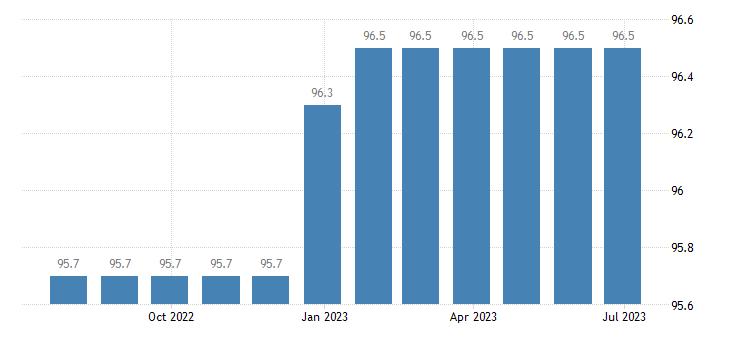 czech republic harmonised idx of consumer prices hicp combined passenger transport eurostat data