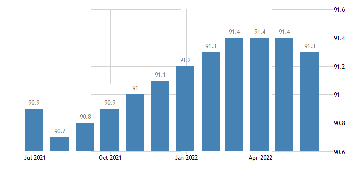 czech republic harmonised idx of consumer prices hicp communications eurostat data
