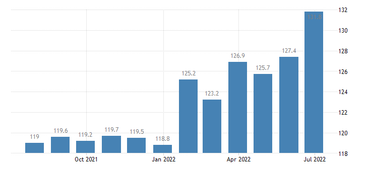 czech republic harmonised idx of consumer prices hicp confectionery products eurostat data
