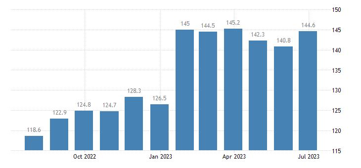 czech republic harmonised idx of consumer prices hicp crisps eurostat data