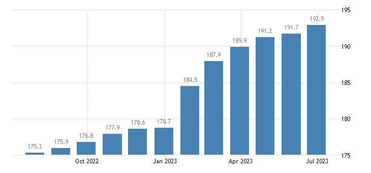 czech republic harmonised idx of consumer prices hicp dental services eurostat data