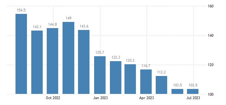 czech republic harmonised idx of consumer prices hicp diesel eurostat data