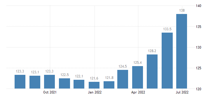 czech republic harmonised idx of consumer prices hicp dried salted or smoked meat eurostat data