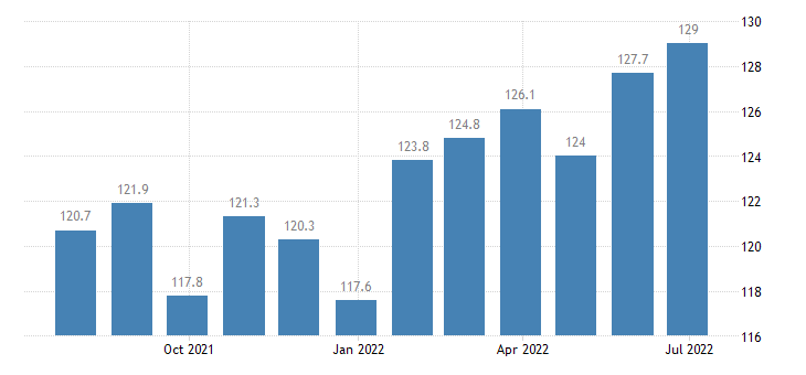 czech republic harmonised idx of consumer prices hicp dried smoked or salted fish seafood eurostat data